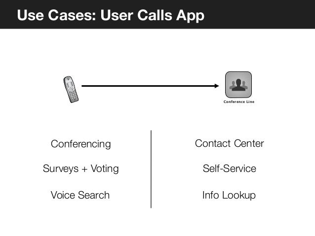 Use Cases: App Calls User                               Appointment                                Reminder             Ap...