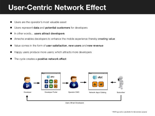 CRM Integration       The Problem                                           The Solution - Integrated Call Logging       S...
