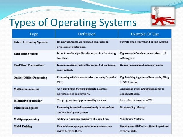introduction to operating system essay Essay s6 standard operating procedure  essay operating system and network administration  contents introduction.