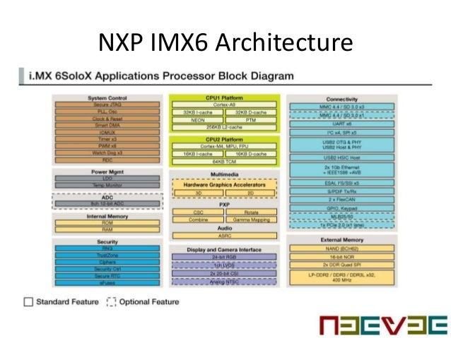 NXP i MX6 Multi Media Processor & Peripherals