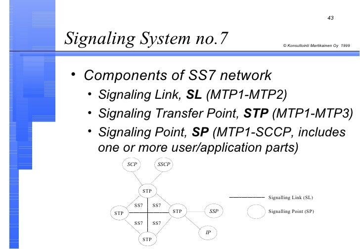 Intelligent Networks