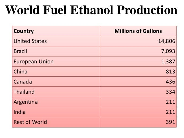 sustainable development ethanol fuel in brazil essay Blend gasoline with ethanol fuel has been mandatory in brazil cellulosic ethanol production in : development status of the main essay writing service.