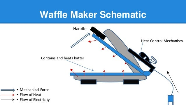 Reverse Engineering of an Oster Waffle Maker on