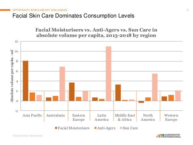 Blurring The Lines In Beauty Global Market And Consumer