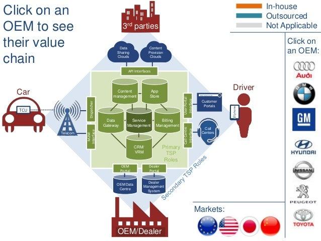 OEM Data Centre Dealer Management System Driver Car 3rd parties OEM/Dealer CRM/ VRM Data Gateway Billing Management Servic...