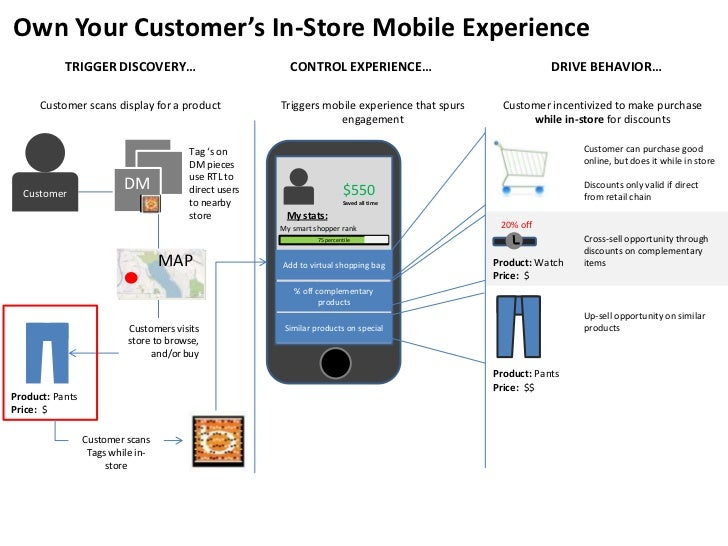 Own Your Customer's In-Store Mobile Experience<br />TRIGGER DISCOVERY…<br />CONTROL EXPERIENCE…<br />DRIVE BEHAVIOR…<br />...