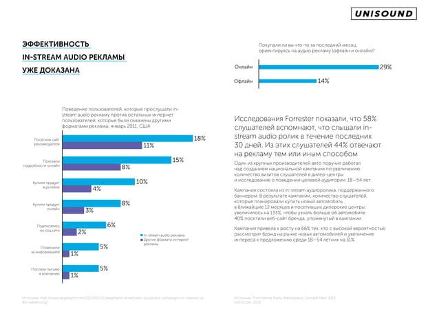 эффективность in-stream audio рекламы уже доказана Поведение пользователей, которые прослушали in- stream audio рекламу пр...