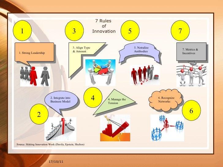 17/10/11 7 Rules  of Innovation Source: Making Innovation Work (Davila, Epstein, Shelton)   2 1 3 5 7 4 6 1. Strong Leader...