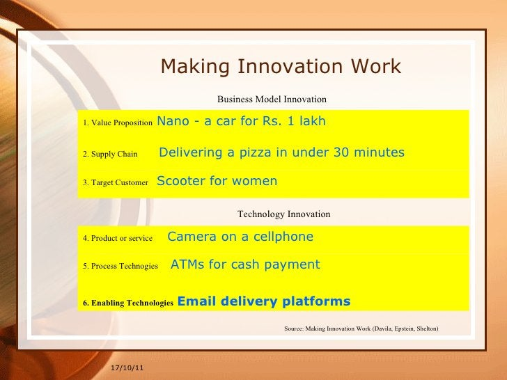 Making Innovation Work <ul><li>6. Enabling Technologies  Email delivery platforms </li></ul>17/10/11 Source: Making Innova...