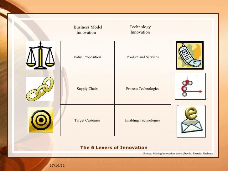 The 6 Levers of Innovation 17/10/11 Enabling Technologies Target Customer Process Technologies Supply Chain Product and Se...