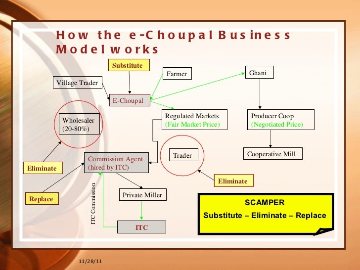 itc e choupal case study analysis