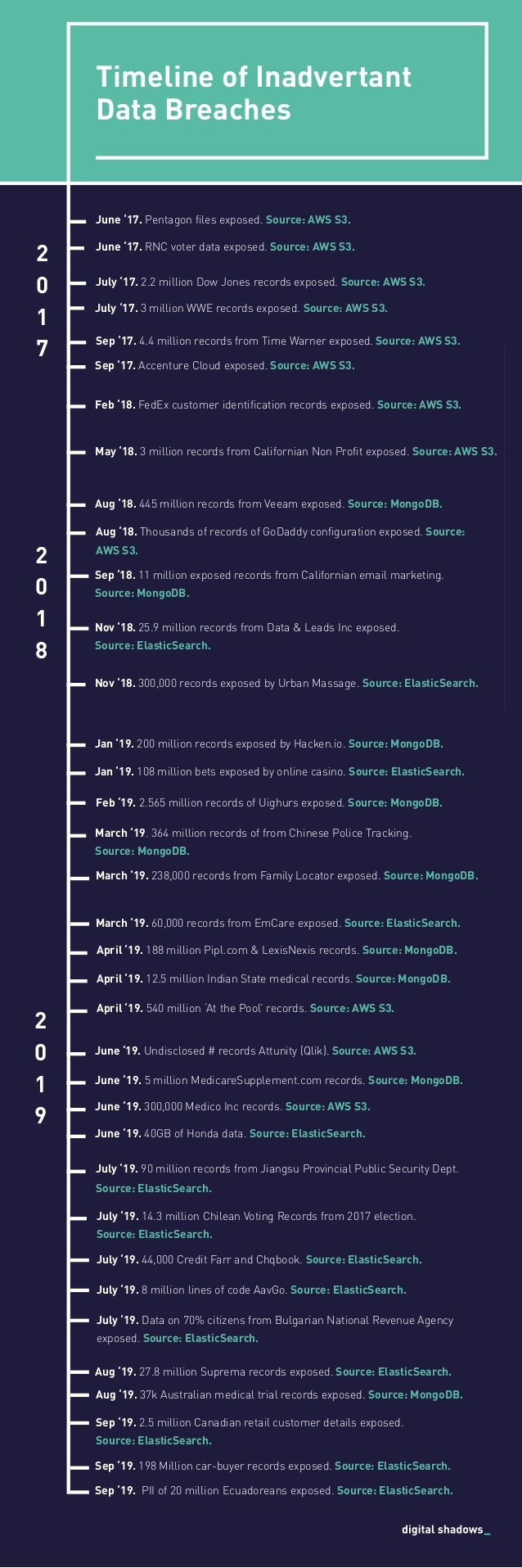 Timeline of Inadvertant Data Breaches 2 0 1 7 June '17. Pentagon files exposed. Source: AWS S3. July '17. 2.2 million Dow ...