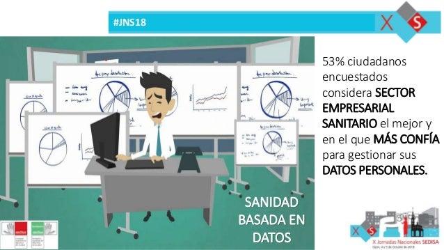 #JNS18 SANIDAD BASADA EN DATOS 53% ciudadanos encuestados considera SECTOR EMPRESARIAL SANITARIO el mejor y en el que MÁS ...