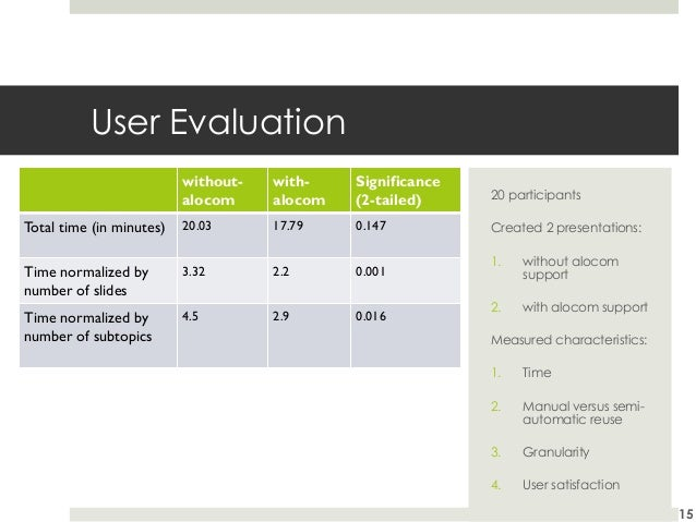 User Evaluation withoutalocom  withalocom  Significance (2-tailed)  20 participants  Total time (in minutes)  20.03  17.79...