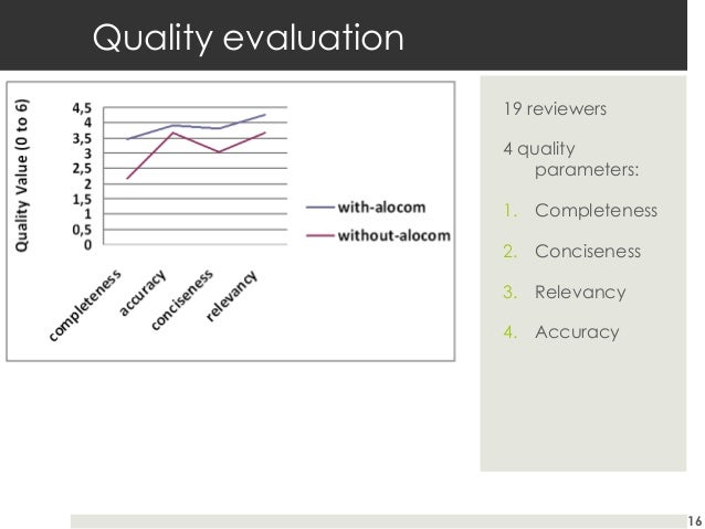 Quality evaluation 19 reviewers 4 quality parameters: 1. Completeness 2. Conciseness 3. Relevancy 4. Accuracy  16