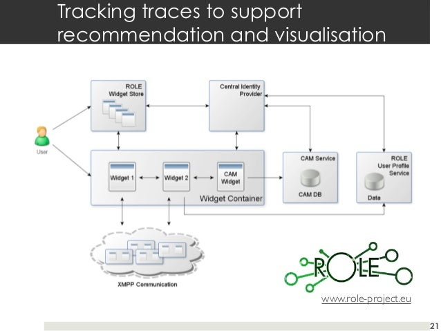 Tracking traces to support recommendation and visualisation  www.role-project.eu 21