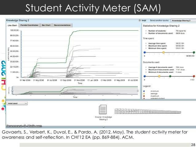 Student Activity Meter (SAM)  Govaerts, S., Verbert, K., Duval, E., & Pardo, A. (2012, May). The student activity meter fo...