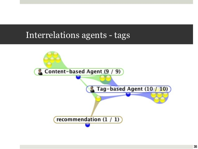 Interrelations agents - tags  35