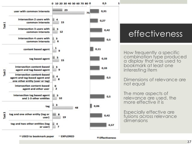 effectiveness How frequently a specific combination type produced a display that was used to bookmark at least one interes...