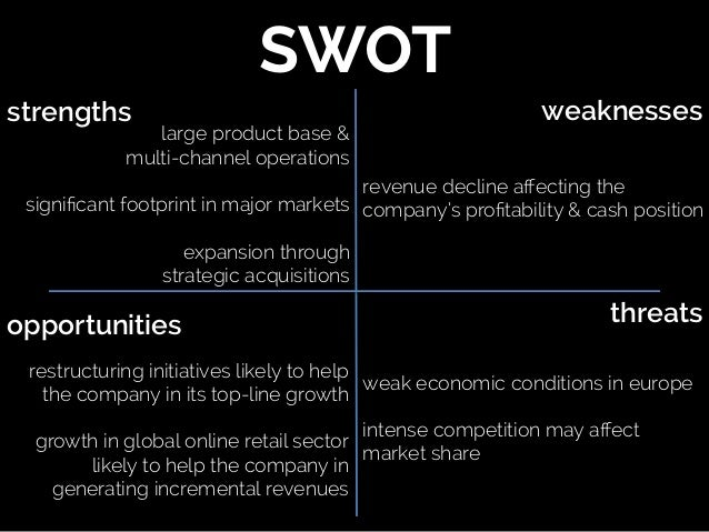SWOT analysis of GAP Inc.