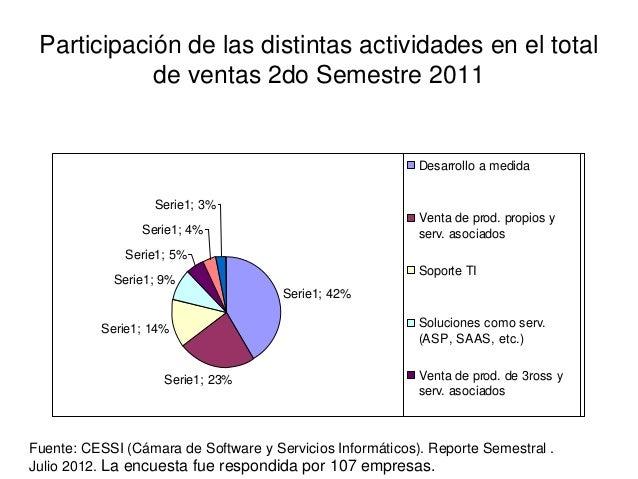 Participación de las distintas actividades en el total            de ventas 2do Semestre 2011                             ...