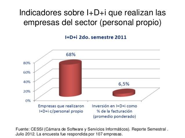 Indicadores sobre I+D+i que realizan las  empresas del sector (personal propio)Fuente: CESSI (Cámara de Software y Servici...