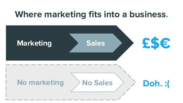Where marketing fits into a business. Marketing Sales £$€ No marketing No Sales Doh. :(