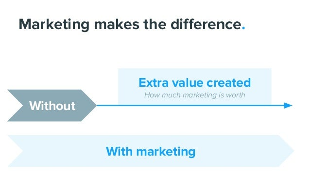 Without With marketing Marketing makes the difference. Extra value created How much marketing is worth