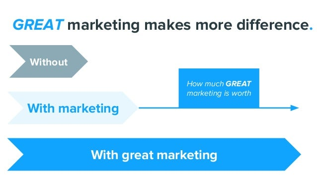 GREAT marketing makes more difference. With marketing With great marketing Without How much GREAT marketing is worth