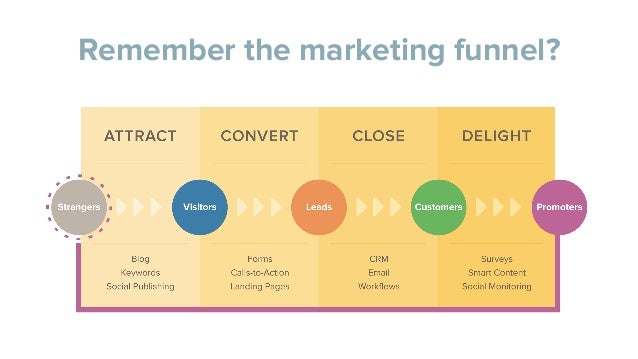 Remember the marketing funnel?
