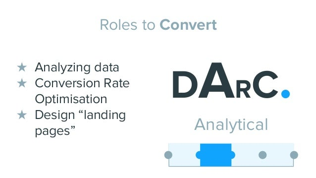 """Roles to Convert DARC. Analytical ★ Analyzing data ★ Conversion Rate Optimisation ★ Design """"landing pages"""""""