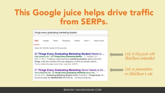 @ANUM | ANUMHUSSAIN.COM This Google juice helps drive traffic from SERPs. Link to blog post with SlideShare embedded. Link ...