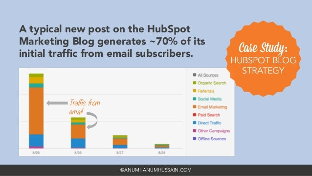 @ANUM | ANUMHUSSAIN.COM A typical new post on the HubSpot Marketing Blog generates ~70% of its initial traffic from email s...