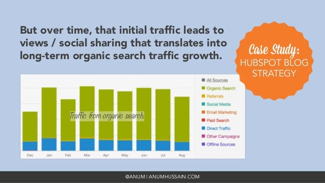 @ANUM | ANUMHUSSAIN.COM But over time, that initial traffic leads to views / social sharing that translates into long-term ...
