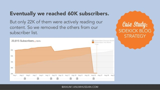 @ANUM | ANUMHUSSAIN.COM Eventually we reached 60K subscribers.  But only 22K of them were actively reading our content. So...