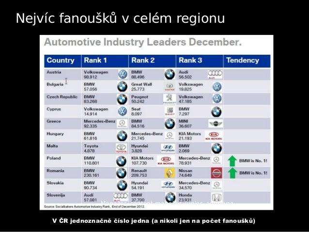 Inbound marketing pro BMW Slide 3