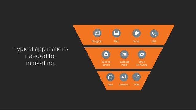 """Blogging  Website Pages  Social  SEO  Email 2.0  Landing  Pages  Calls-to- action  Analytics  CRM  """"Top Of The Funnel"""" is ..."""