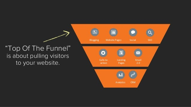 """Blogging  Website Pages  Social  SEO  Email 2.0  Landing  Pages  Calls-to- action  Analytics  CRM  """"Middle Of The Funnel"""" ..."""
