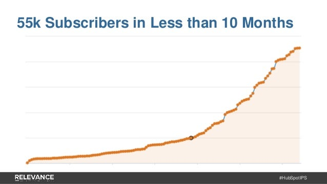 #HubSpotIPS 55k Subscribers in Less than 10 Months