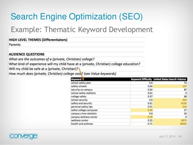 July 21 2014 - 14  Search Engine Optimization (SEO)  Example: Thematic Keyword Development