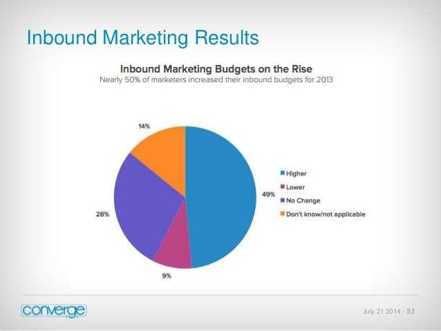 July 21 2014 - 53  Inbound Marketing Results