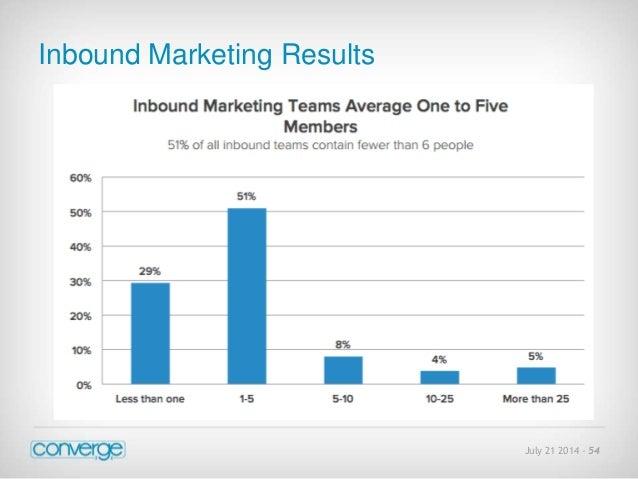 July 21 2014 - 54  Inbound Marketing Results