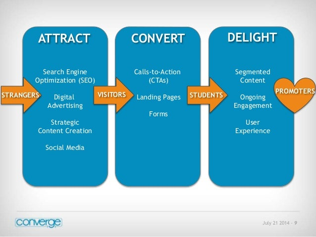 CONVERT DELIGHT  July 21 2014 - 9  ATTRACT  Search Engine  Optimization (SEO)  Digital  Advertising  Strategic  Content Cr...