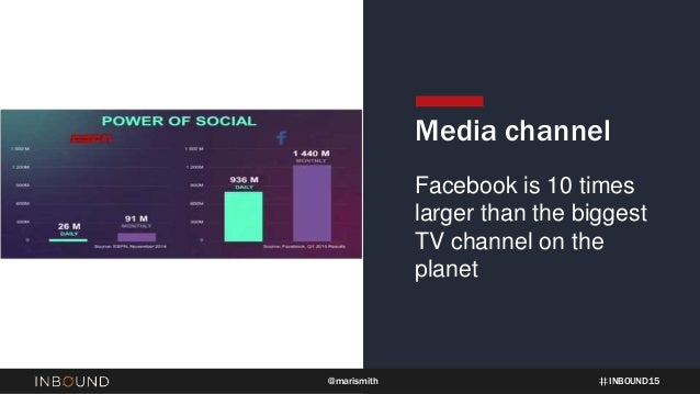 INBOUND15@marismith Media channel Facebook is 10 times larger than the biggest TV channel on the planet