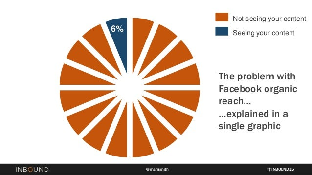 INBOUND15@marismith Seeing your content Not seeing your content 6% The problem with Facebook organic reach… …explained in ...