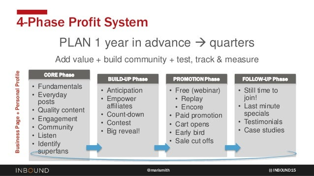 INBOUND15@marismith 4-Phase Profit System PLAN 1 year in advance  quarters Add value + build community + test, track & me...