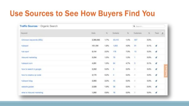 Use Conversion Assists to See Buyers' Influences