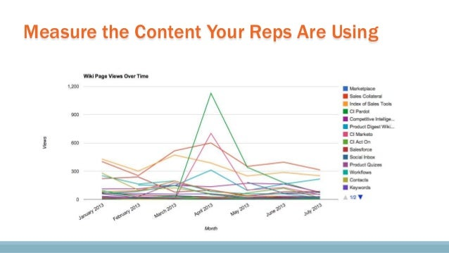 Publish Results So Reps Take Quizzes Seriously