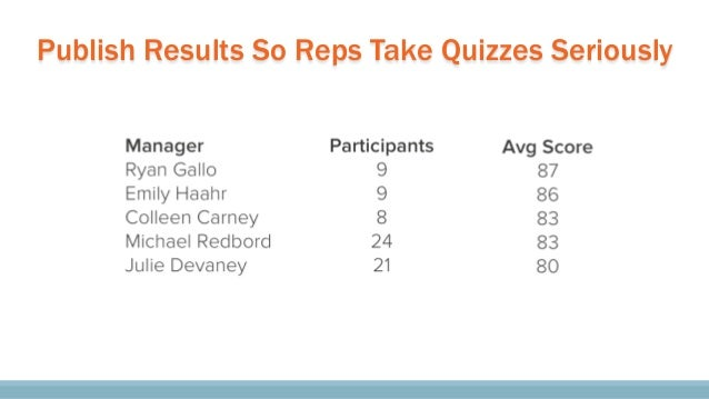 """Percentage of the Reps Who Demo""""d Specific Apps Measure What Your Reps Are Selling"""