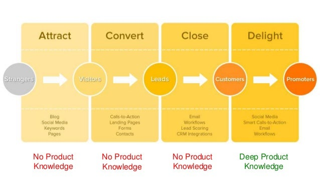 No Product Knowledge Deep Product Knowledge No Product Knowledge No Product Knowledge